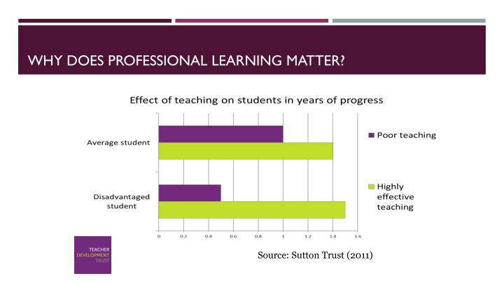 Why does professional learning matter