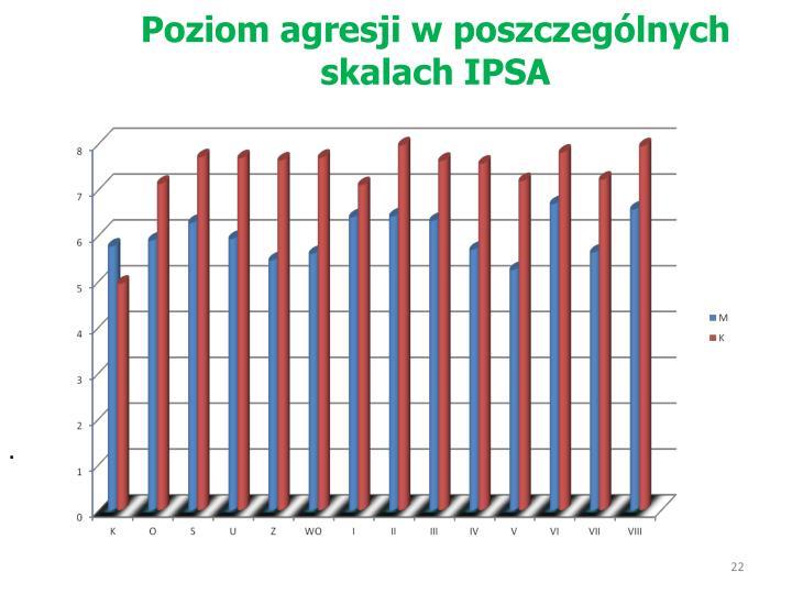 Poziom agresji w poszczególnych skalach IPSA