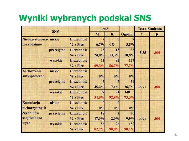 Wyniki wybranych podskal SNS