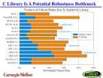 c library is a potential robustness bottleneck