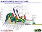 failure rates by function group