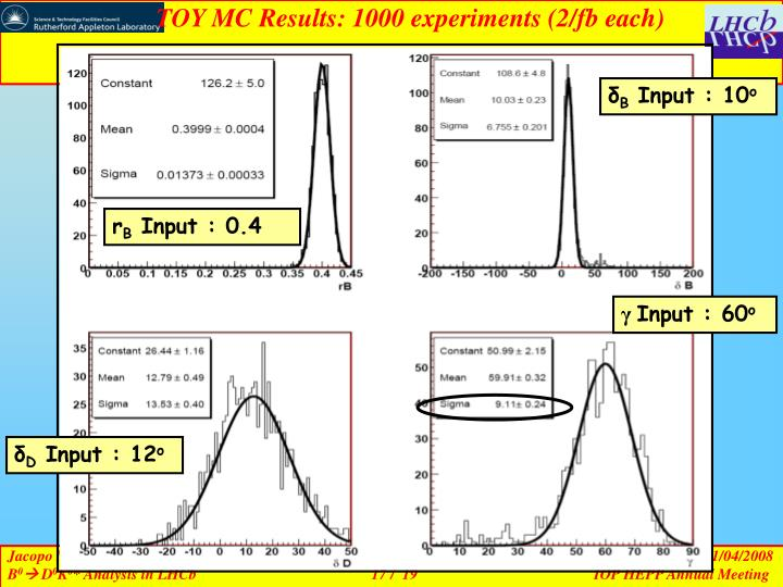 TOY MC Results: 1000 experiments (2/fb each)