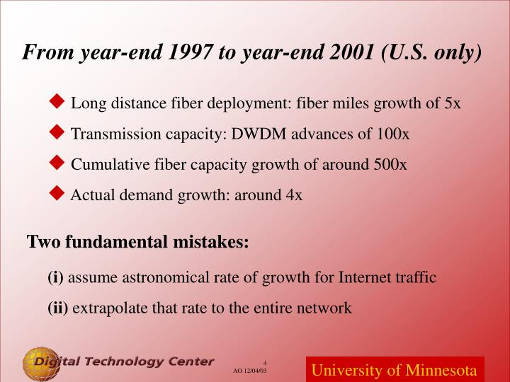 From year-end 1997 to year-end 2001 (U.S. only)