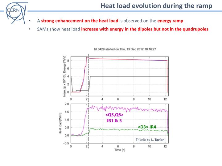 Heat load evolution during the ramp