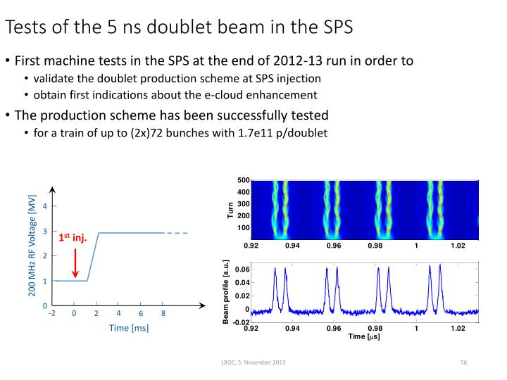 Tests of the 5 ns doublet beam in the SPS