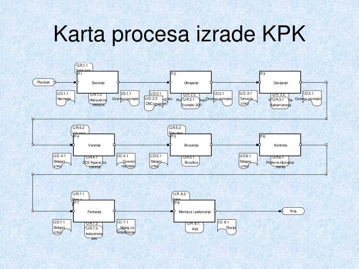Karta procesa izrade KPK
