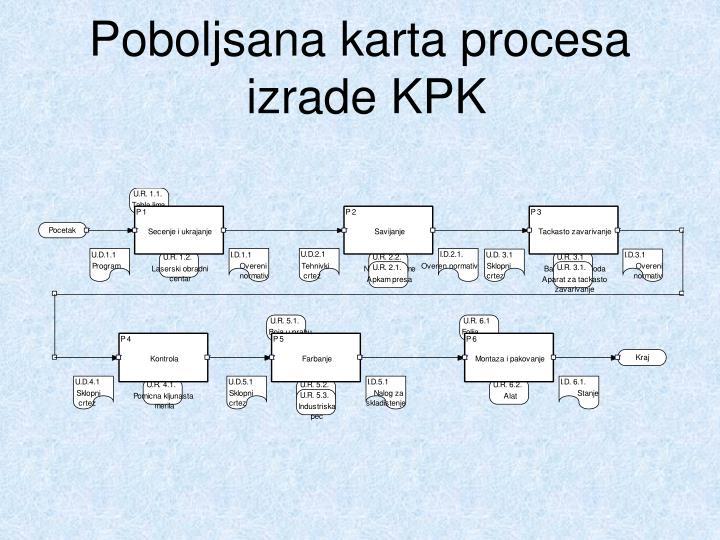 Poboljsana karta procesa