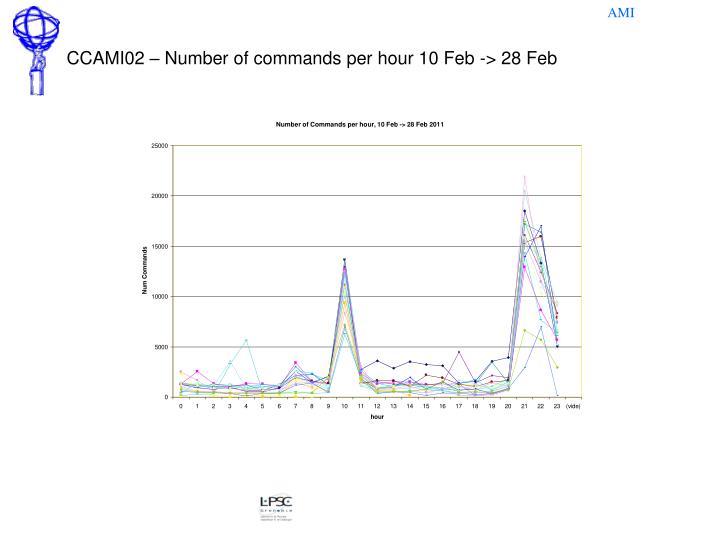 CCAMI02 – Number of commands per hour 10 Feb -> 28 Feb