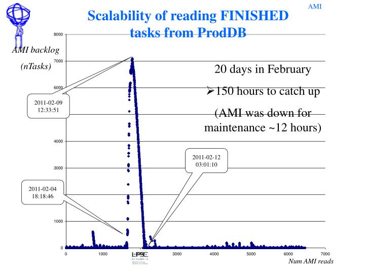 Scalability of reading FINISHED tasks from ProdDB