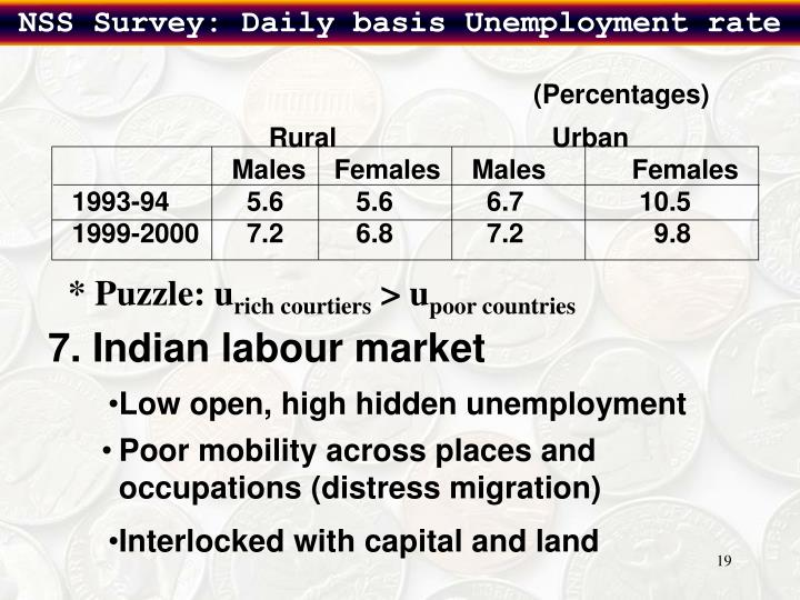 NSS Survey: Daily basis Unemployment rate