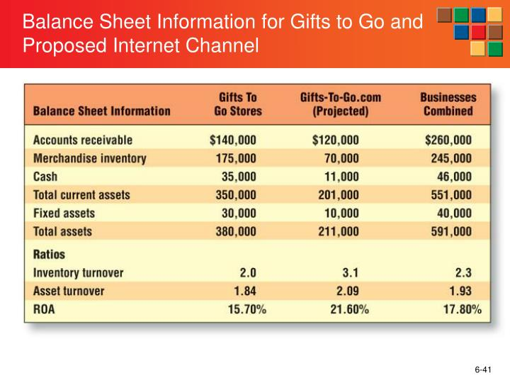 Balance Sheet Information for Gifts to Go and Proposed Internet Channel