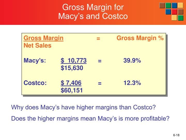 Gross Margin for