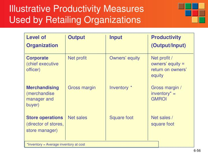 Level of		Output		Input		Productivity