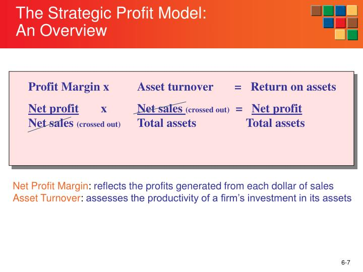 Profit Margin x	Asset turnover       =   Return on assets
