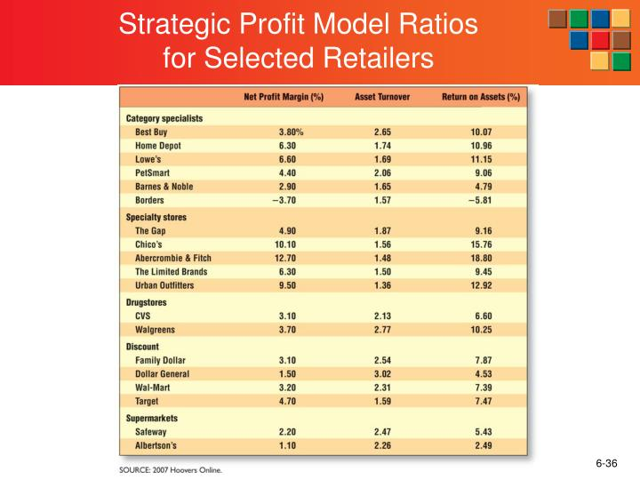 Strategic Profit Model Ratios