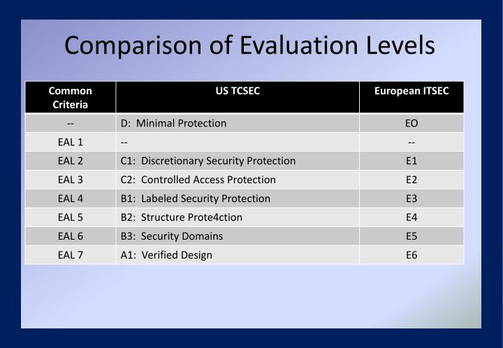 Comparison of Evaluation Levels