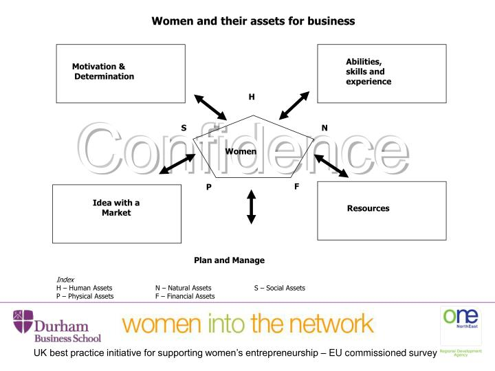 Women and their assets for business