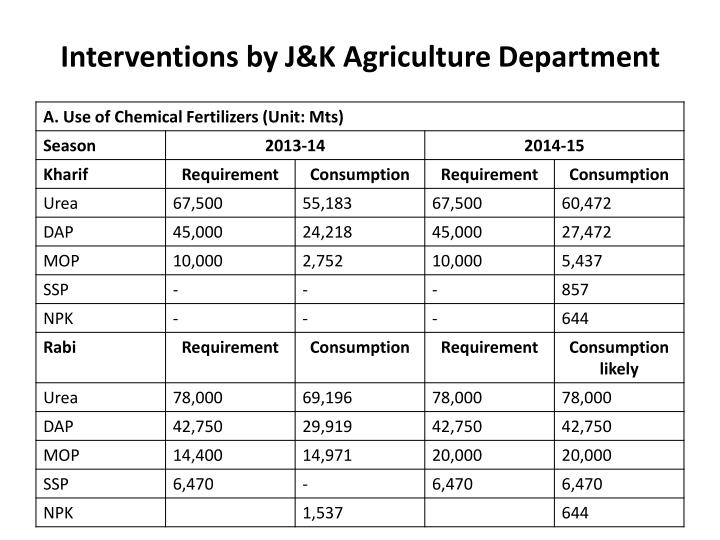Interventions by J&K Agriculture Department