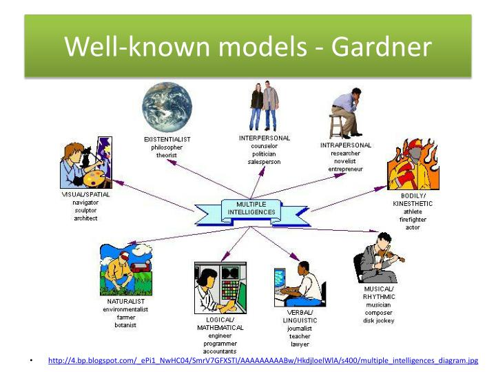 Well-known models - Gardner