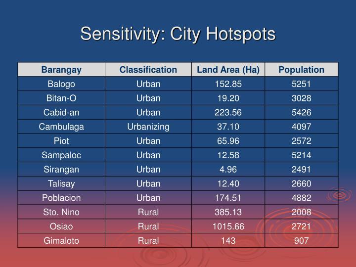 Sensitivity: City Hotspots