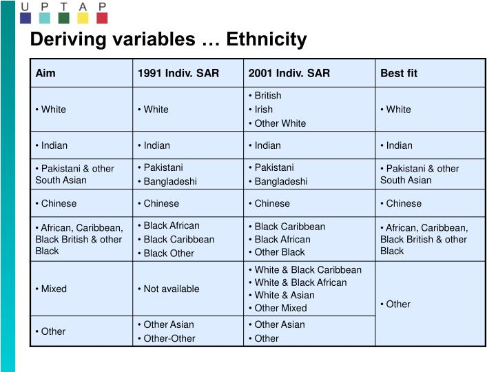 Deriving variables … Ethnicity