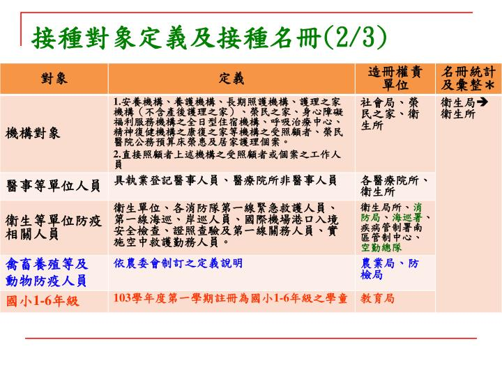 接種對象定義及接種名冊