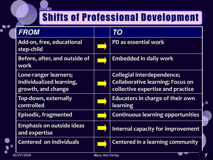Shifts of Professional Development