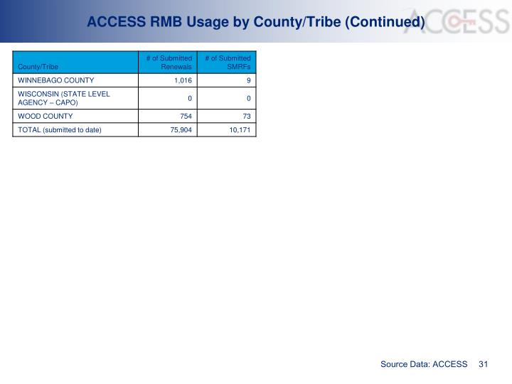 ACCESS RMB Usage by County/Tribe (Continued)