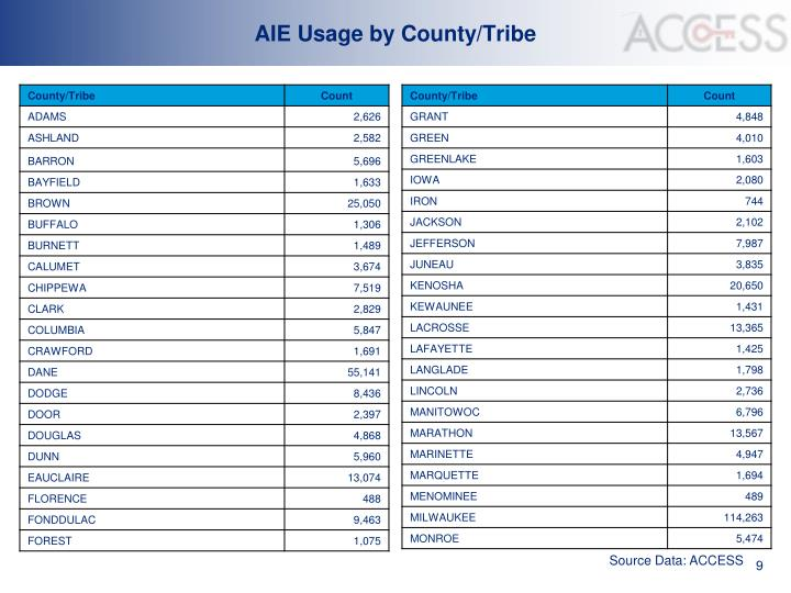 AIE Usage by County/Tribe