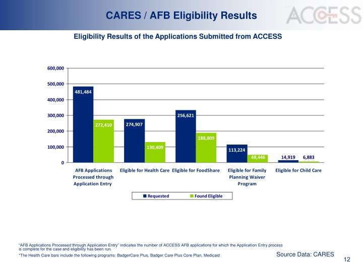 CARES / AFB Eligibility Results