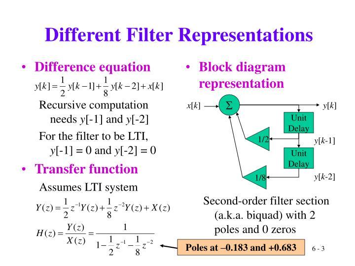 Different filter representations