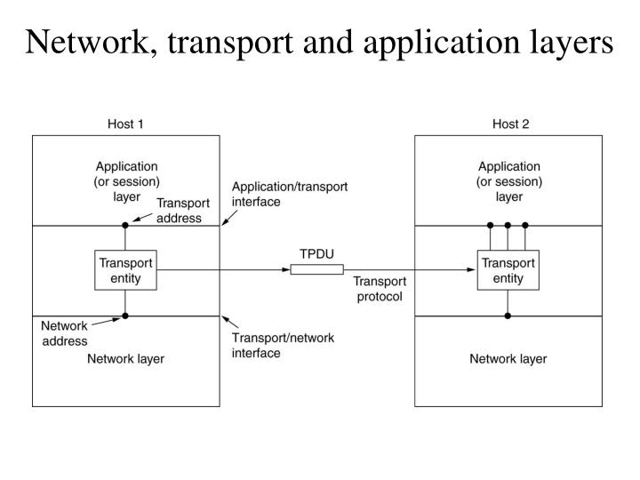 Network, transport and application layers