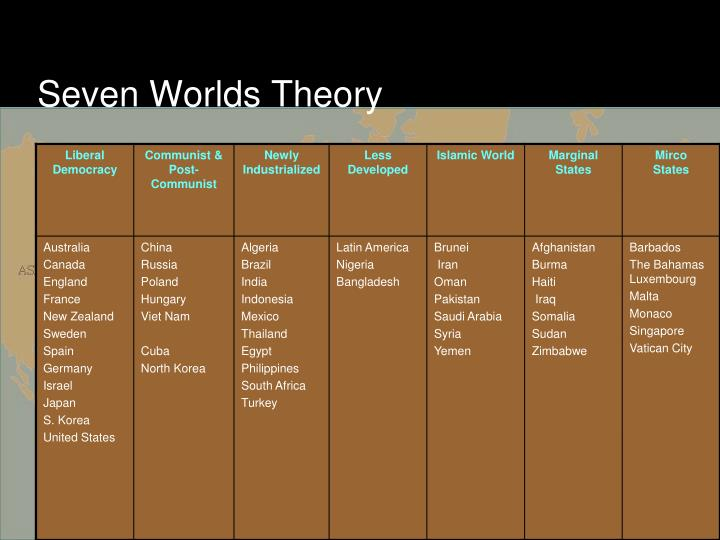 Seven Worlds Theory