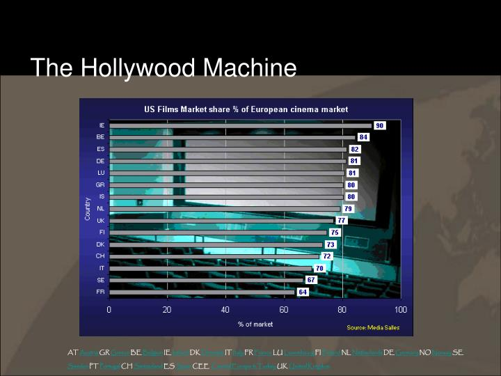 The Hollywood Machine