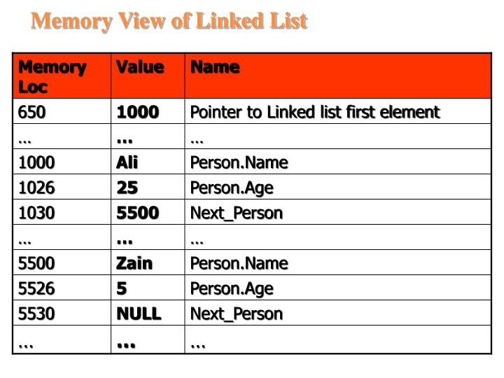 Memory View of Linked List