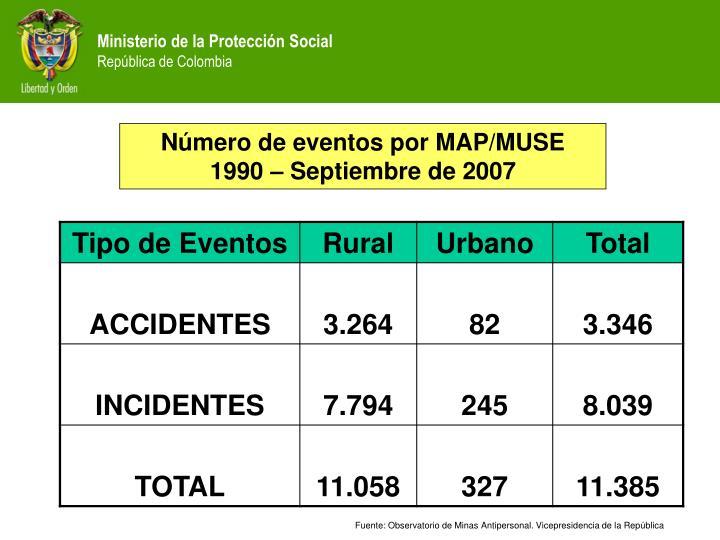 Número de eventos por MAP/MUSE