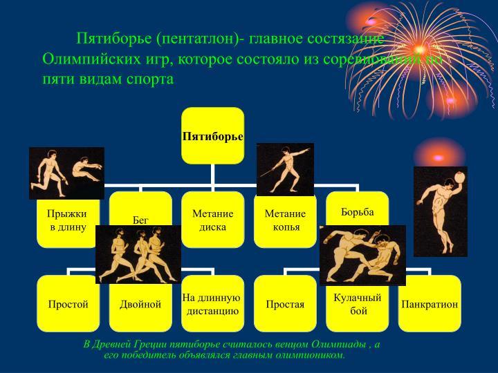 Пятиборье (пентатлон)- главное состязание Олимпийских игр, которое состояло из соревнований по пяти видам спорта
