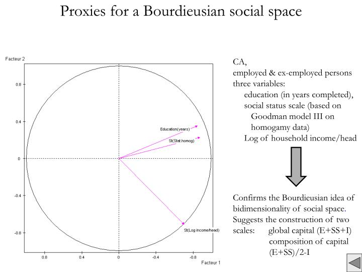 Proxies for a Bourdieusian social space