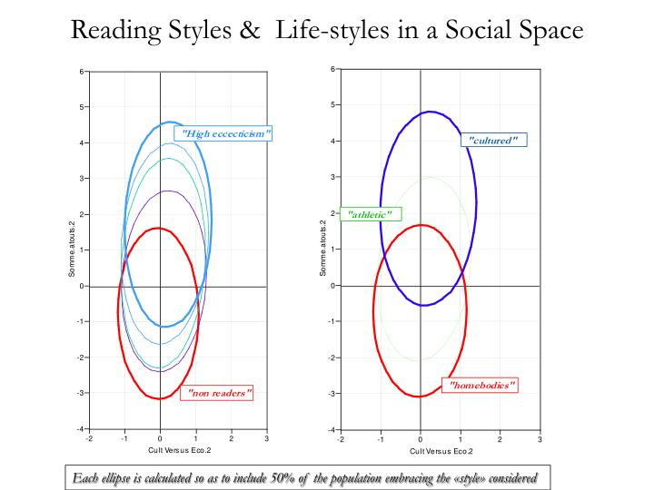 Reading Styles &  Life-styles in a Social Space