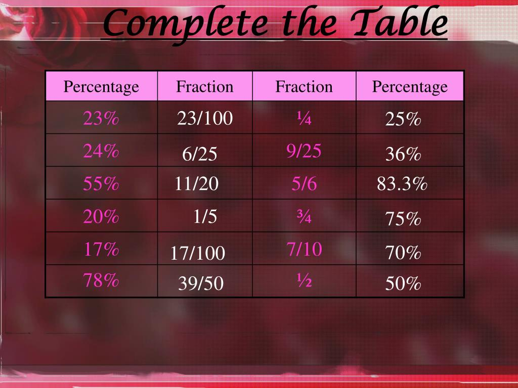 PPT - Fractions, Decimals, and Percents PowerPoint ...