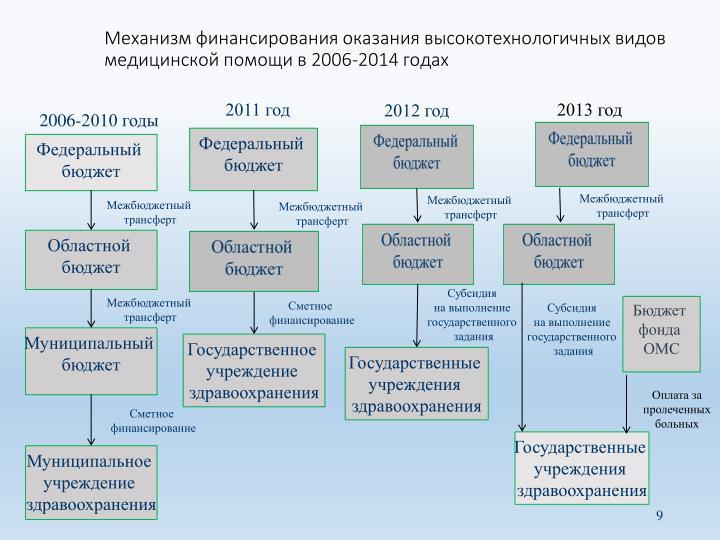 Механизм финансирования оказания высокотехнологичных видов медицинской помощи в 2006-2014 годах