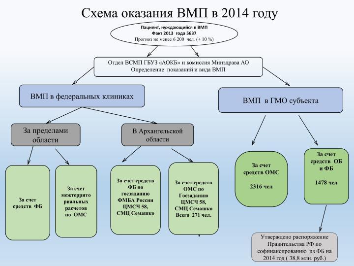 Схема оказания ВМП в 2014 году