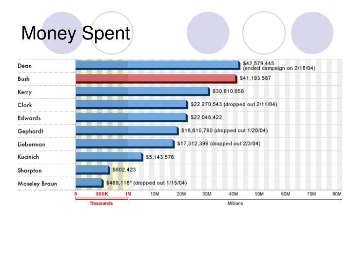 Money Spent