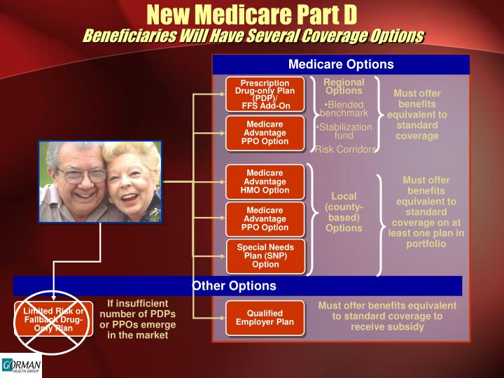 New Medicare Part D