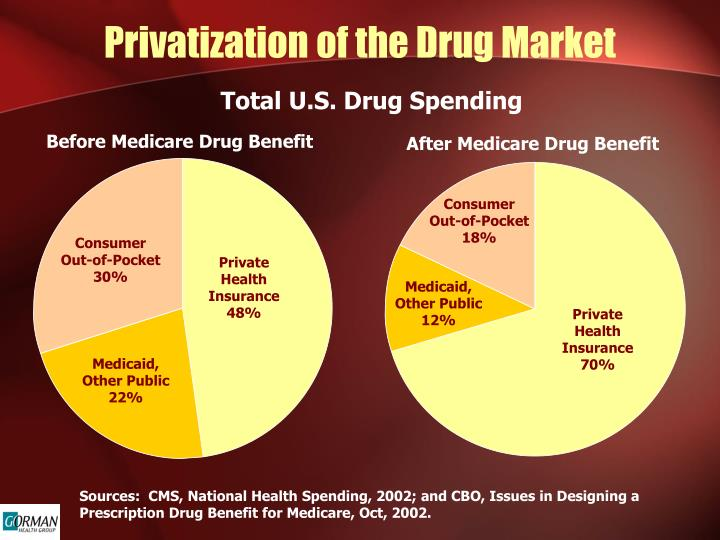 Privatization of the Drug Market