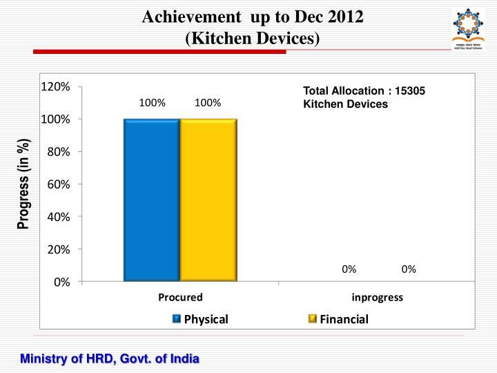 Achievement  up to Dec 2012