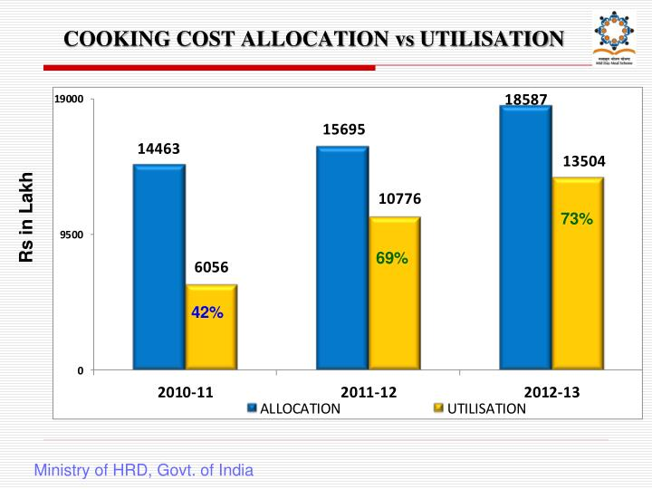 COOKING COST ALLOCATION