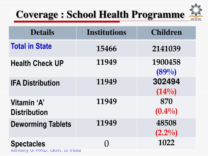 Coverage : School Health