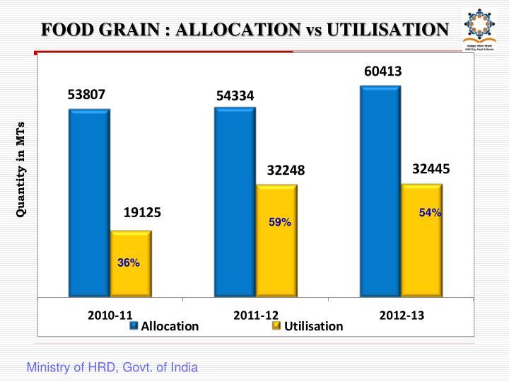 FOOD GRAIN : ALLOCATION