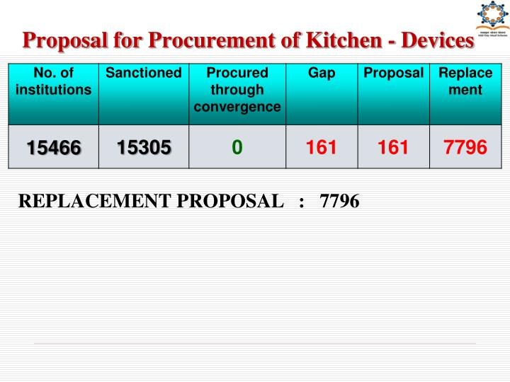 Proposal for Procurement of Kitchen - Devices